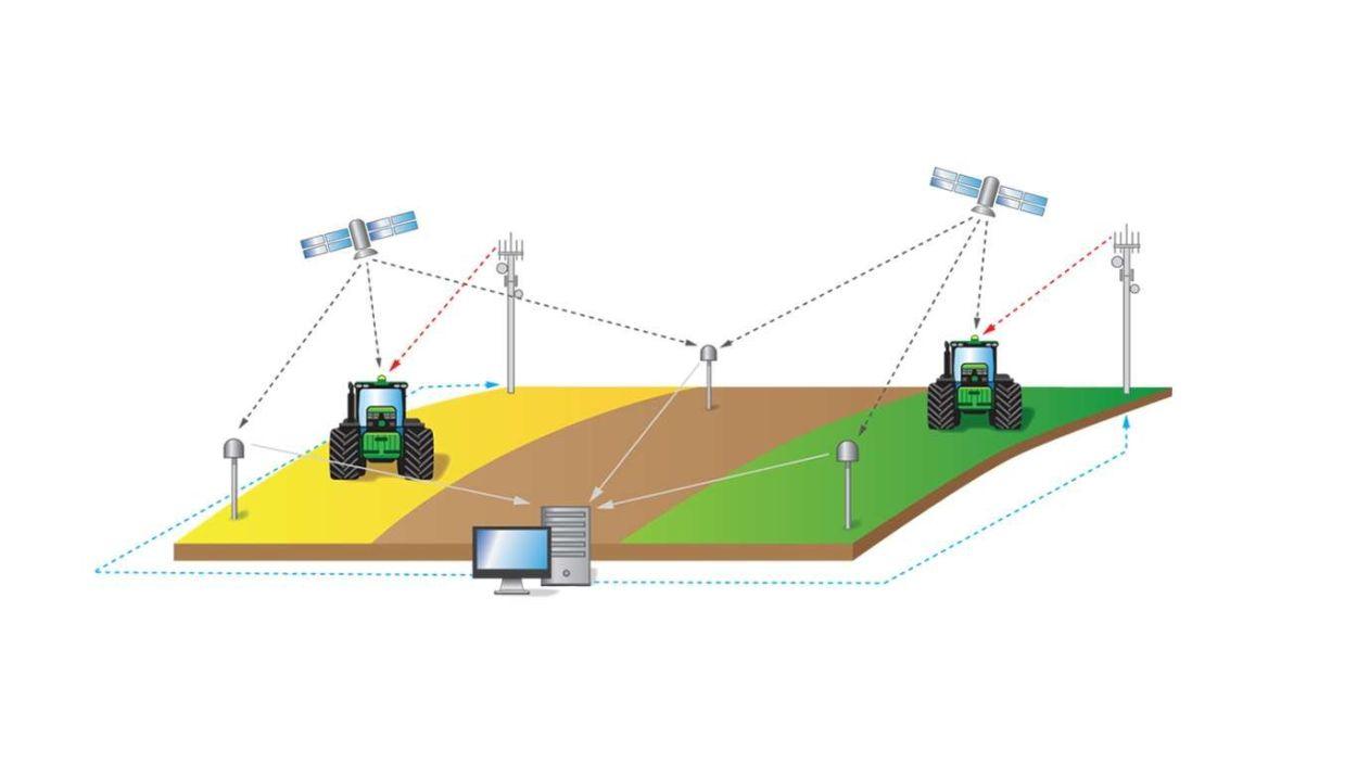 John Deere Mobile RTK Signal